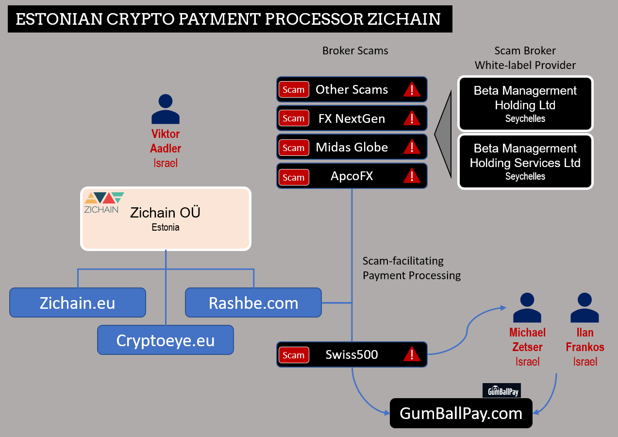 Zichain payment provider network with Rashbe