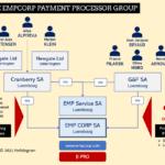 EMP CORP Network