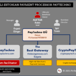PayTechno and its brands The Best Gateway and CryptoPayTech