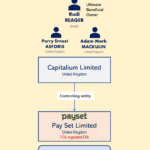 FCA-regulated EMI Payset