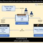 Texccent facilitates FinoMarkets broker scam and Coinicash